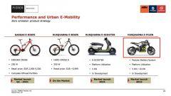 La slide del programma di Pierer Mobility AG sulle prossime moto elettriche, scooter ed e-bike di GasGas e Husvqarna