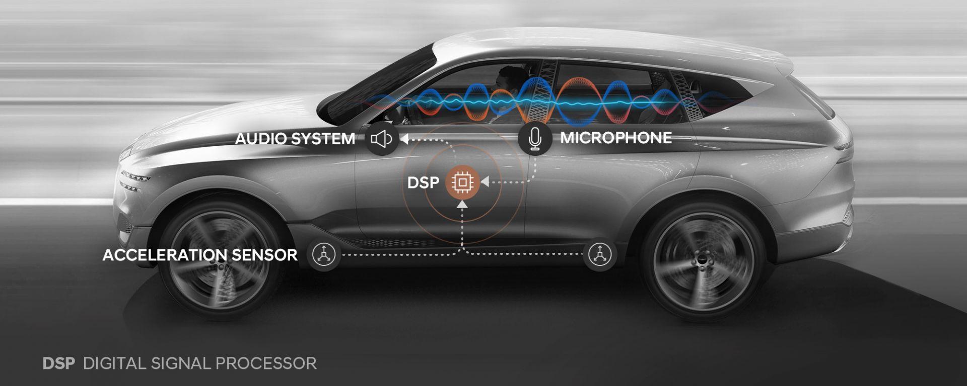La tecnologia per la riduzione del rumore di Hyundai