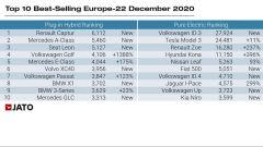 La top ten di Yato Dynamics per le Plug-in e le elettriche più vendute nel 2020