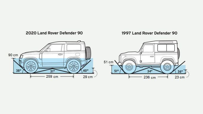 Land Rover Defender 90 2020 vs Defender 90 1997: le misure