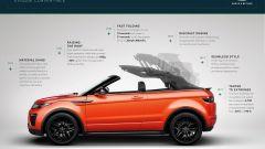 Land Rover Range Rover Evoque Convertible - Immagine: 27