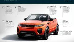 Land Rover Range Rover Evoque Convertible - Immagine: 28