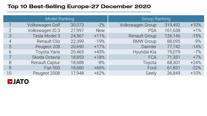 Le 10 auto più vendute in UE a dicembre 2020