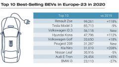Le 10 BEV più vendute nel 2020 secondo Jato Dynamics