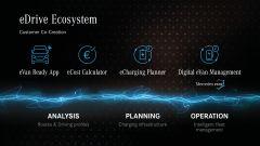 Le app di connettività di Mercedes-Benz per il suo Sprinter
