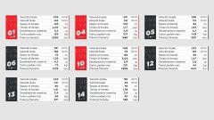 Le frenate più impegnative del Circuit de Catalunya a Montmelò (Barcellona), in Spagna, i dati Brembo