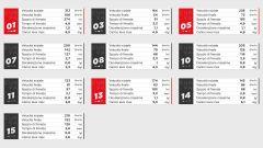 Le frenate più impegnative della pista di Portimaoi in Algarve, i dati Brembo