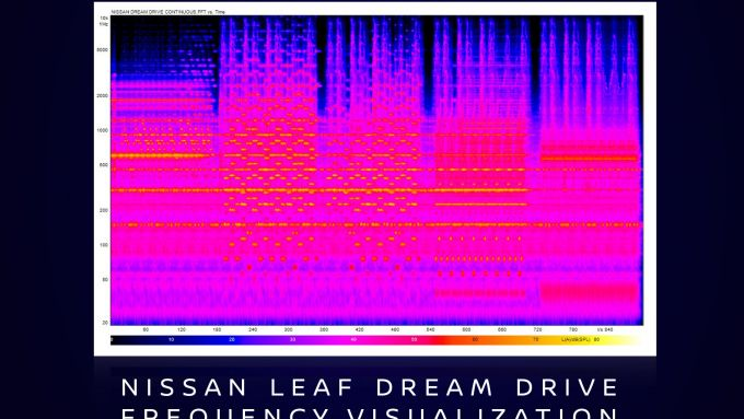 Le frequenze sonore di Nissan LEAF