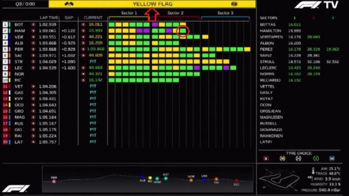 Le immagini del live timing che inchioderebbero Lewis Hamilton