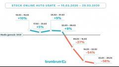 Usato, crollano le compravendite (anche quelle online) - Immagine: 4