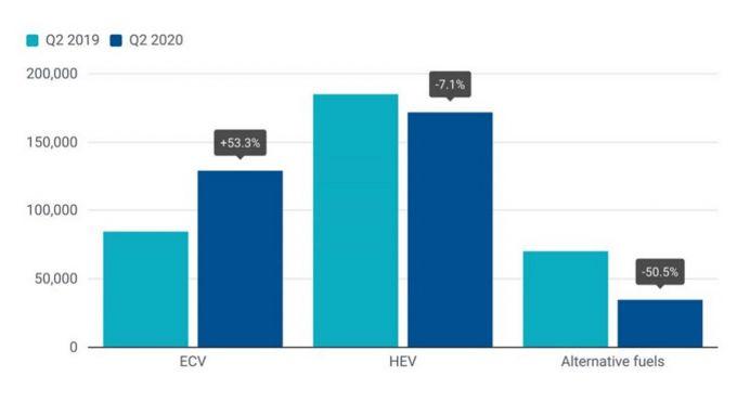 Mercato europeo 2020: l'andamento rispetto allo scorso anno