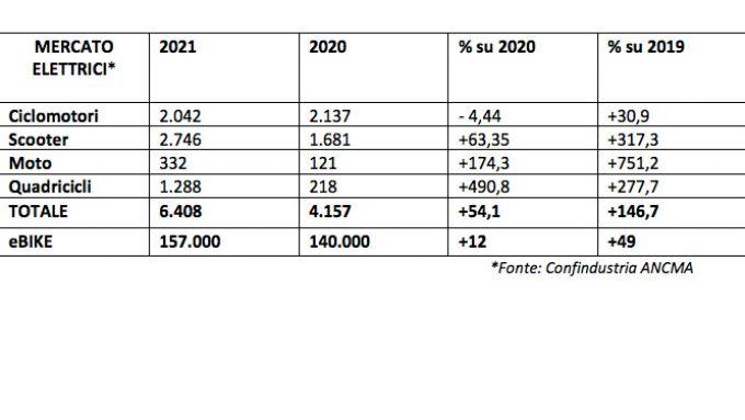 Mercato: moto e scooter elettrici crescono ancora nel primo semestre 2021