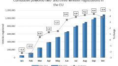 Mercato moto: le vendite in Europa nel 2015 - Immagine: 2