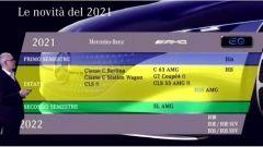 Mercedes-Benz, conferenza stampa 2020: i progetti per il 2021