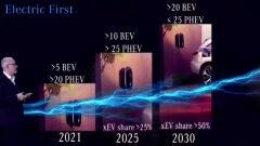 Mercedes-Benz, conferenza stampa 2020: i prossimi dieci anni di Mercedes