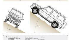 Lunga vita alla Mercedes Classe G - Immagine: 19