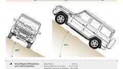 Lunga vita alla Mercedes Classe G - Immagine: 24