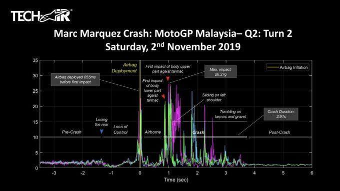 MotoGP 2019: i dati della caduta di Marc Marquez a Sepang