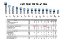 Motomondiale 2020: cadute per gran premio