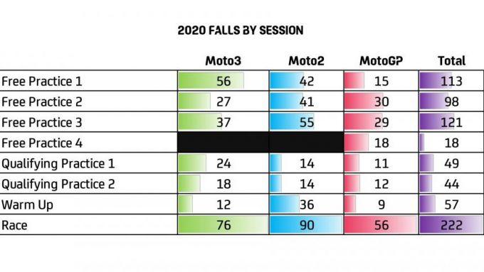 Motomondiale 2020: cadute per sessione
