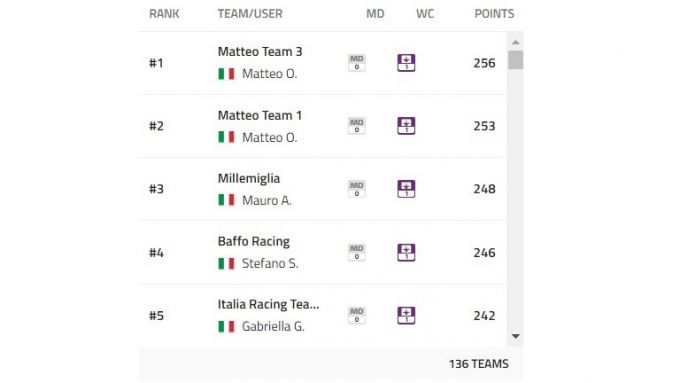 MotorBox.com Racing Club: classifica 1a giornata