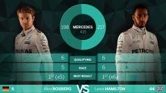 Nico Rosberg e Lewis Hamilton - I risultati 2016