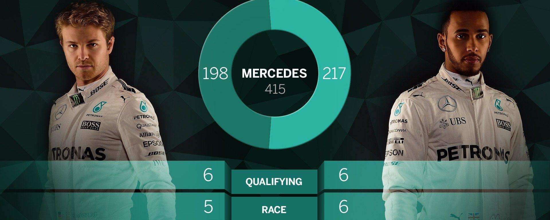 F1 2016: il punto di vista Mercedes AMG