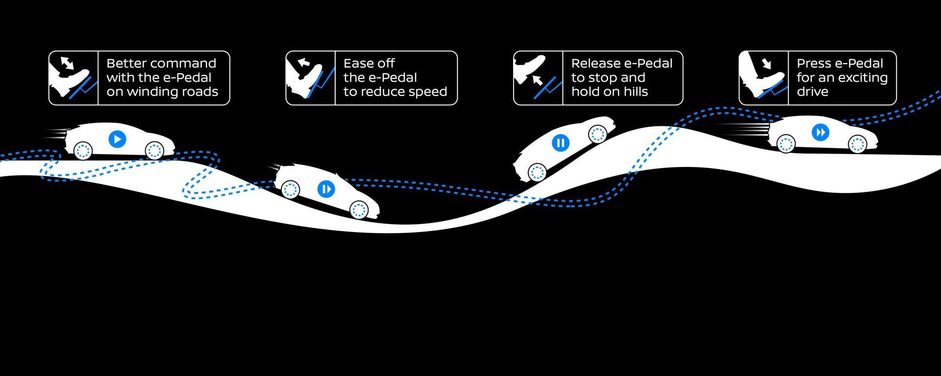 Nissan Leaf: come funziona e-Pedal