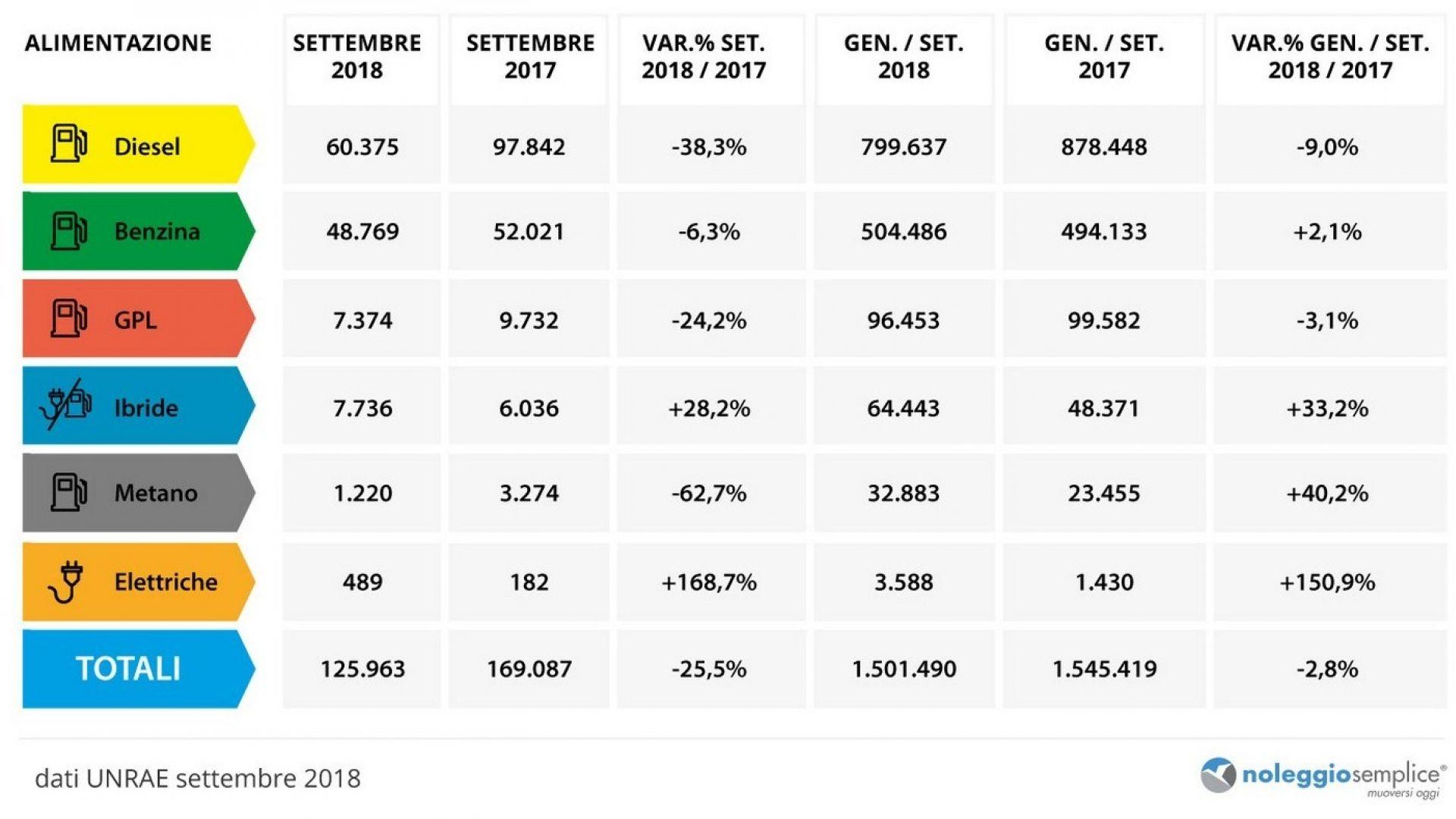 Auto ibride e elettriche: i dati delle immatricolazioni a settembre 2018