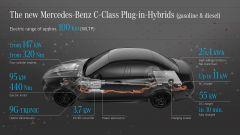 Mercedes Classe C: svelate berlina e sw della Stella - Immagine: 11