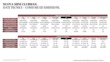 Nuova Mini Clubman 2019: schede tecniche, prestazioni e consumi
