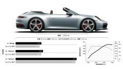Nuova Porsche 911 Cabriolet, evoluzione di un'icona - Immagine: 9