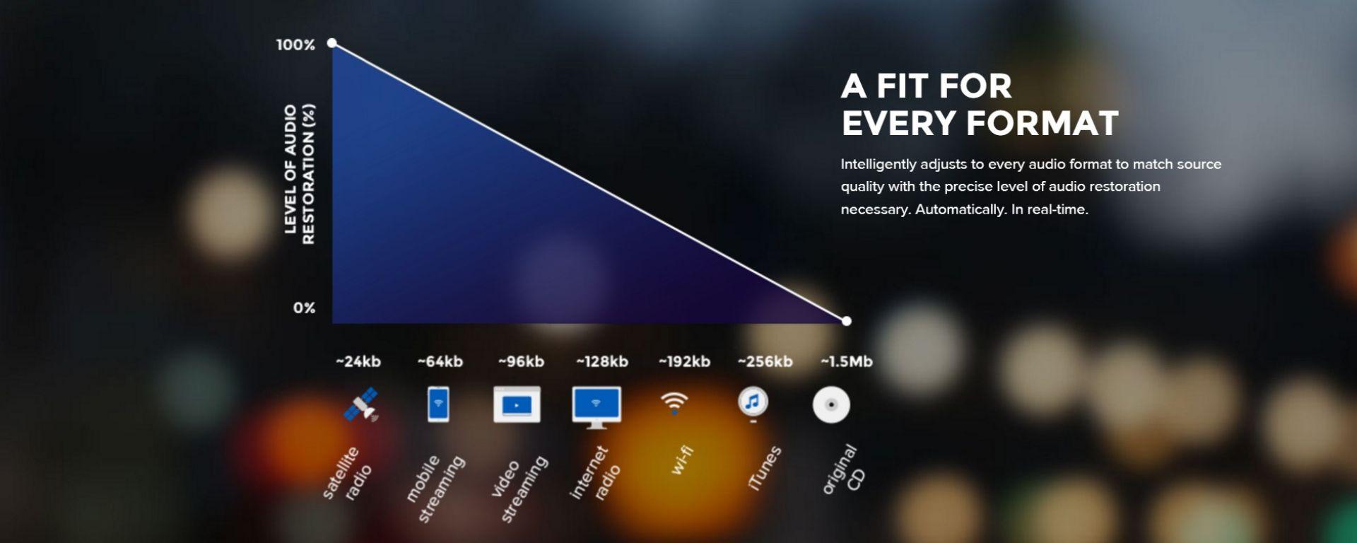 Qualità audio ancora più elevata con il nuovo HARMAN Clari-Fi