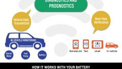 OnStar Advanced Vehicle Diagnostics - Immagine: 2