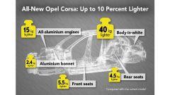 Nuova Opel Corsa, debutto entro il 2019. Sarà un peso piuma - Immagine: 2