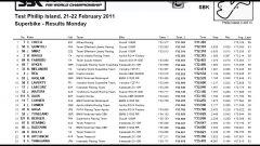 Philip Island test: Checa e Ducati da record - Immagine: 26