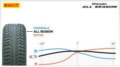 Pirelli Cinturato All Season - Immagine: 10