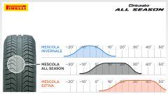 Pirelli Cinturato All Season - Immagine: 13