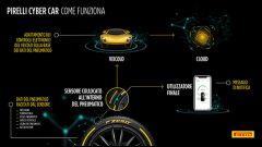Pirelli Cyber Car, l'infografica
