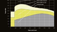 Porsche 918 Spyder: le prime immagini da una brochure? - Immagine: 15