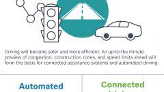 Bosch: le novità al CES 2016 per l'auto del futuro - Immagine: 5