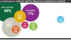 Quanto si risparmia con l'eco:Drive Fiat - Immagine: 2