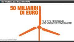 Quanto si risparmia con l'eco:Drive Fiat - Immagine: 27