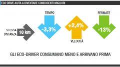 Quanto si risparmia con l'eco:Drive Fiat - Immagine: 28