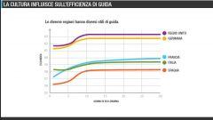 Quanto si risparmia con l'eco:Drive Fiat - Immagine: 29