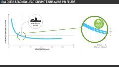 Quanto si risparmia con l'eco:Drive Fiat - Immagine: 30