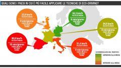 Quanto si risparmia con l'eco:Drive Fiat - Immagine: 31
