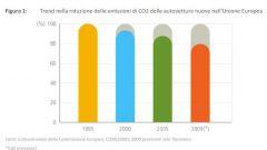 Quanto si risparmia con l'eco:Drive Fiat - Immagine: 4