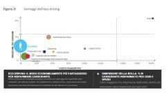 Quanto si risparmia con l'eco:Drive Fiat - Immagine: 5