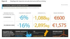Quanto si risparmia con l'eco:Drive Fiat - Immagine: 7